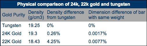 Tungsten-chart